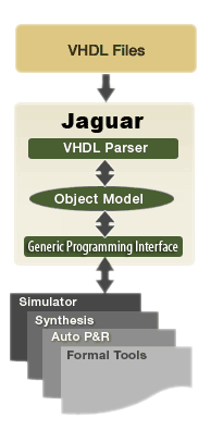 VHDL Analyzer